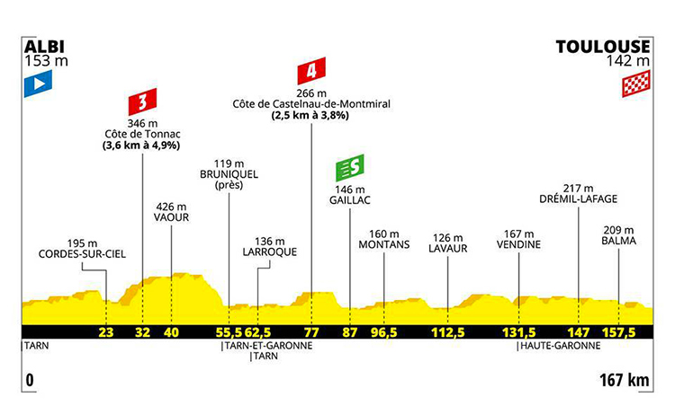 strada Tour De France undicesima tappa altimetria 2019 cartina Albi-Tolosa