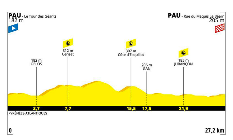strada Tour De France tredicesima tappa altimetria 2019 cartina Pau-Pau