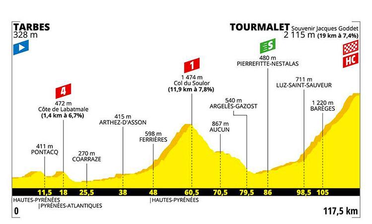 strada Tour De France quattordicesima tappa altimetria 2019 cartina Tarbes-Col de Tourmalet