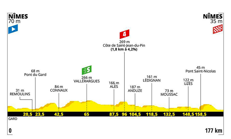 strada Tour De France sedicesima tappa altimetria 2019 cartina Nimes-Nimes