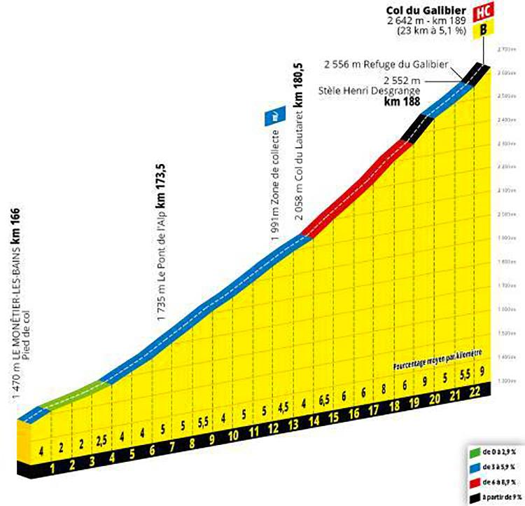 strada Tour De France diciottesima tappa altimetria 2019 cartina Embrun-Valloire