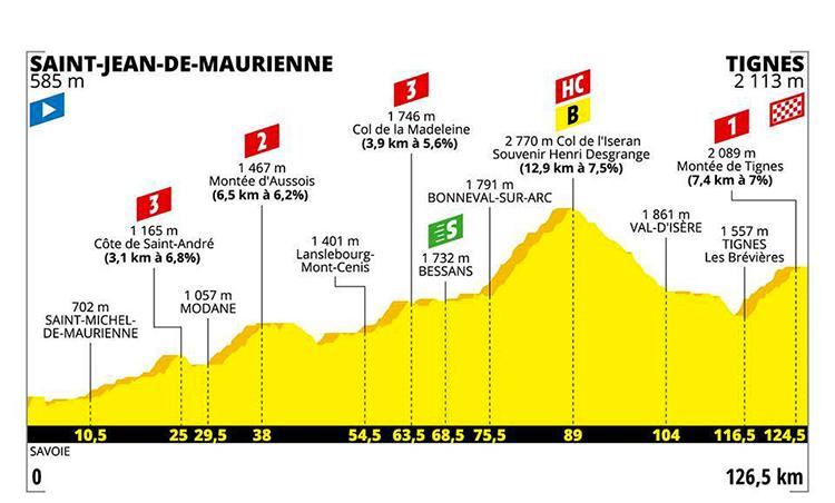 strada Tour De France diciannovesima tappa altimetria 2019 cartina Saint Jean de Maurienne-Tignes