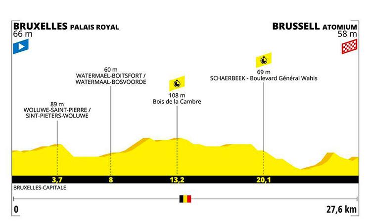 strada Tour De France seconda tappa altimetria 2019 cartina Palazzo Reale - Atomium