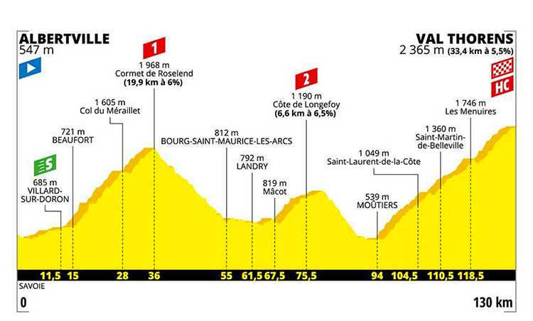 strada Tour De France ventesima tappa altimetria 2019 cartina Albertville-Val Thorens