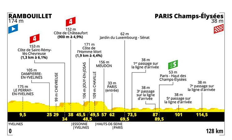 strada Tour De France ventunesima tappa altimetria 2019 cartina Rambouillet-Paris, Champs Elysèes