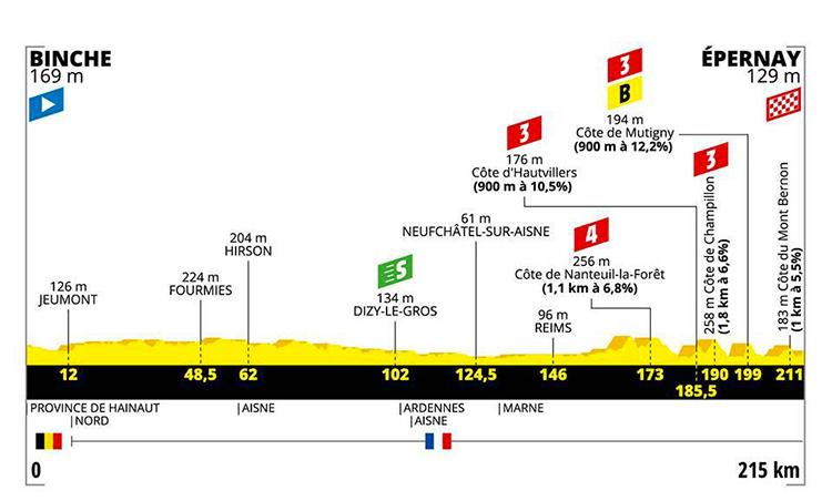 strada Tour De France terza tappa altimetria 2019 cartina Binche-Epernay