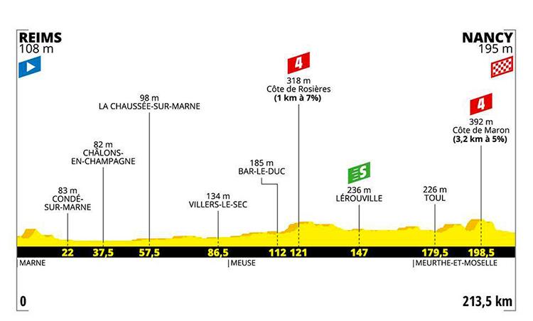 strada Tour De France quarta tappa altimetria 2019 cartina Reims-Nancy