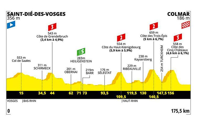 strada Tour De France quinta tappa altimetria 2019 cartina Saint Diè des Vosges-Colmar