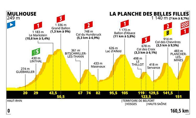 strada Tour De France sesta tappa altimetria 2019 cartina Mulhouse-La Planche des Belles Filles