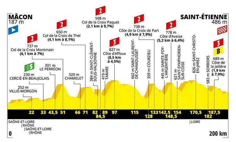 strada Tour De France ottava tappa altimetria 2019 cartina Macon-Saint Etienne