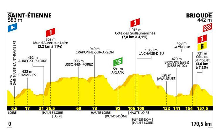 strada Tour De France nona tappa altimetria 2019 cartina Saint Etienne-Brioude