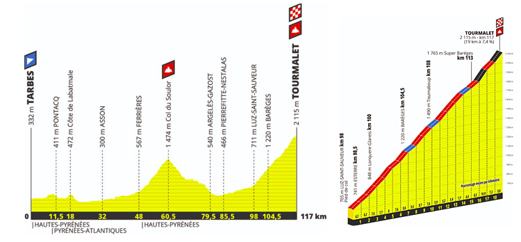 arrivo in salita al Tourmalet nel Tour 2019