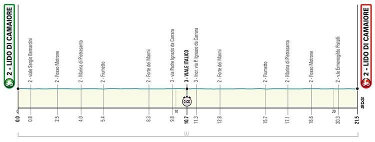 Percorso prima tappa Tirreno-Adriatico 2019