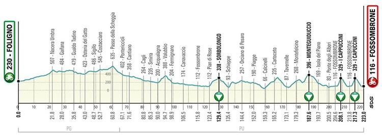 Quarta tappa Tirreno Adriatica 2019