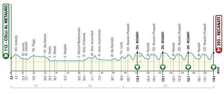Quinta tappa Tirreno Adriatica 2019