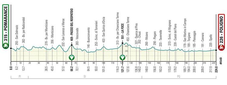 Terza frazione da Pomarance a Foligno Tirreno Adriatico 2019