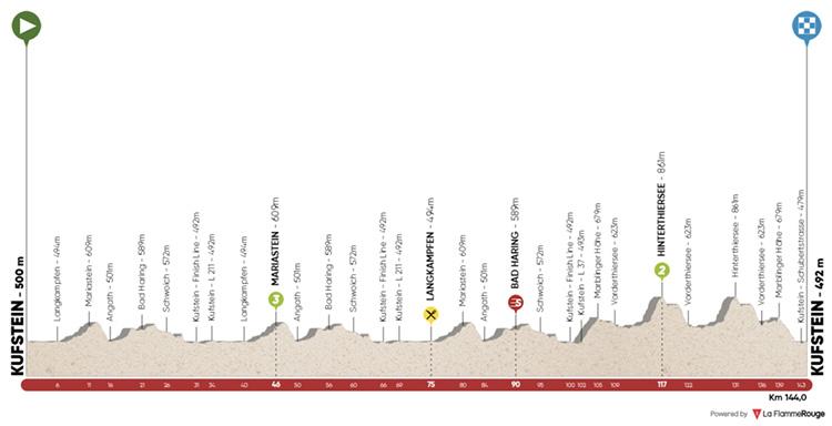 Mappa prima tappa Tour of the Alps 2019