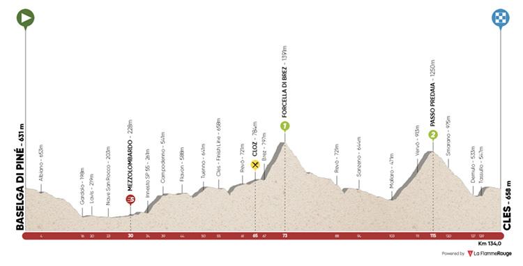 Quarta giornata Tour of the Alps 2019