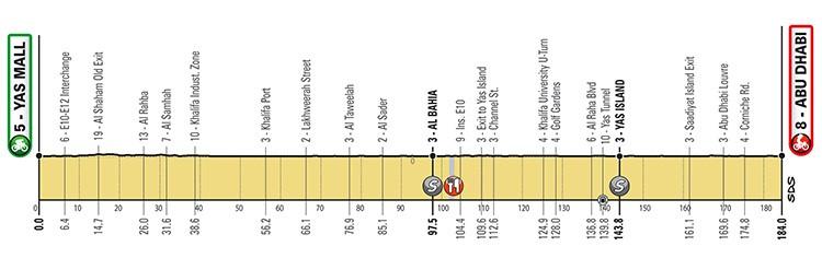 Secondo tappa UAE Tour 2019