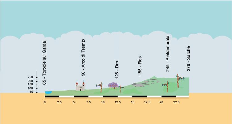 Altimetria ciclabile da Torbole a Sarche