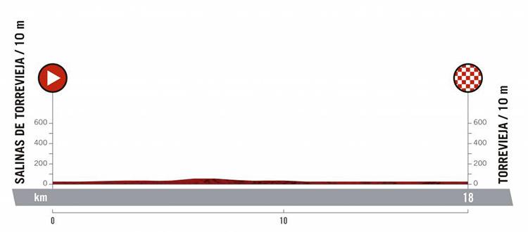 Prima tappa Vuelta di Spagna 2019