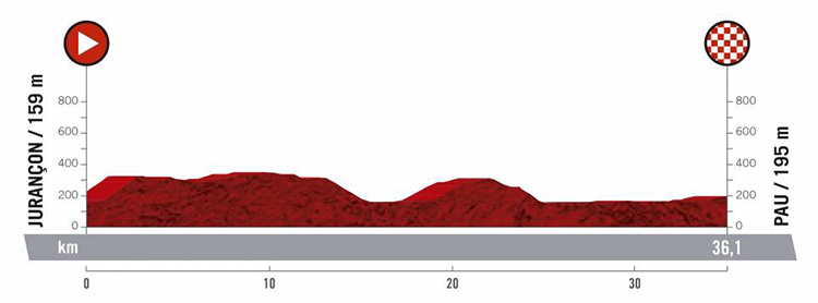 Decima tappa Vuelta di Spagna 2019