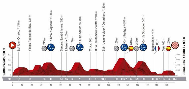 Undicesima tappa Vuelta di Spagna 2019