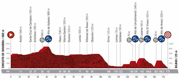 Dodicesima tappa Vuelta di Spagna 2019