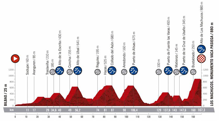 Tredicesima tappa Vuelta di Spagna 2019