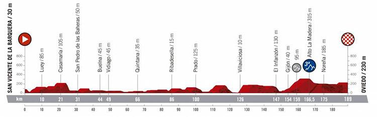 Quatordicesima tappa Vuelta di Spagna 2019