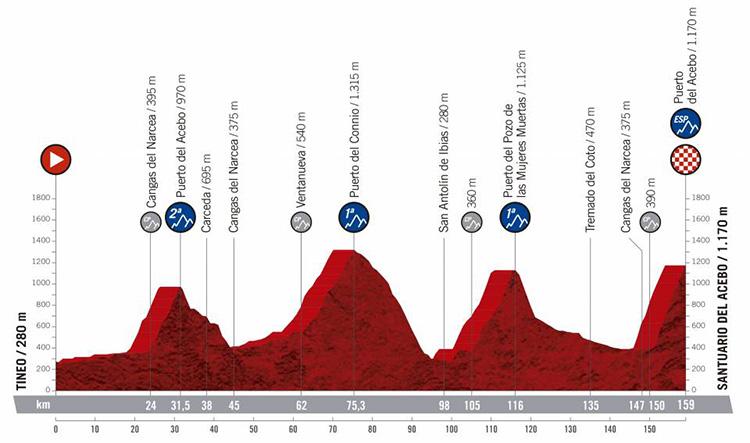 Quindicesima tappa Vuelta di Spagna 2019