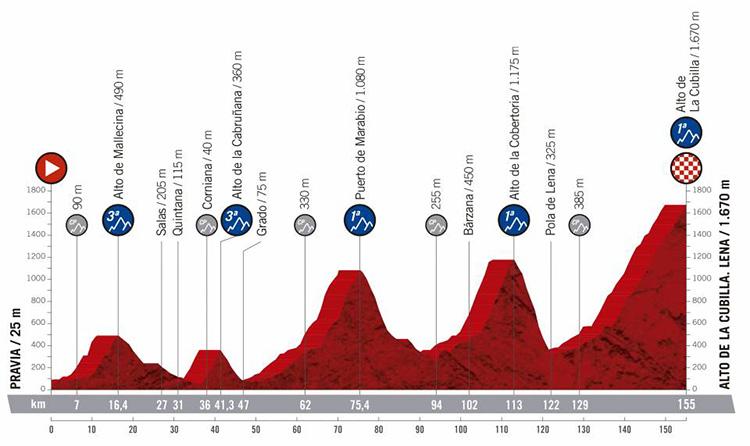 Sedicesima tappa Vuelta di Spagna 2019