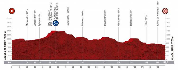 Diciasettesima tappa Vuelta di Spagna 2019