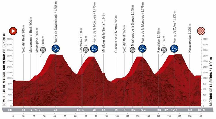 Diciottesima tappa Vuelta di Spagna 2019