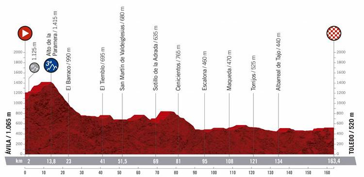Diciannovesima tappa Vuelta di Spagna 2019