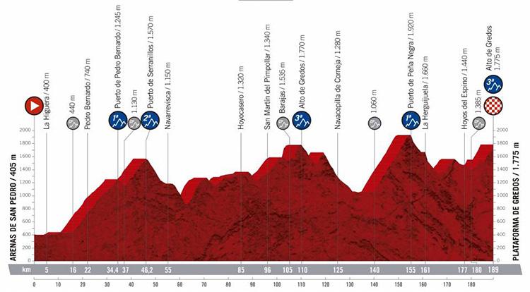 Ventesima tappa Vuelta di Spagna 2019