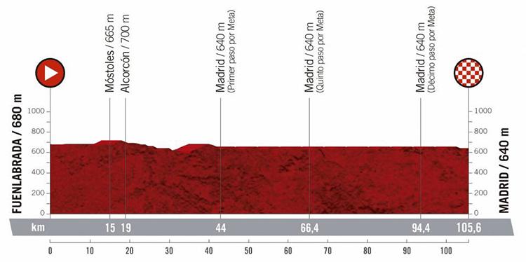 Ventunesima tappa Vuelta di Spagna 2019