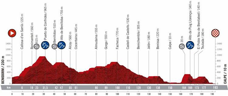 Seconda tappa Vuelta di Spagna 2019
