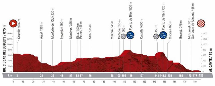 Terza tappa Vuelta di Spagna 2019