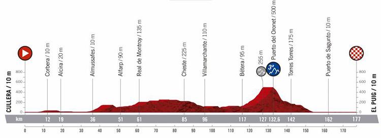 Quarta tappa Vuelta di Spagna 2019