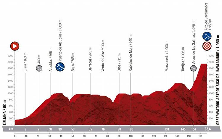 Quinta tappa Vuelta di Spagna 2019