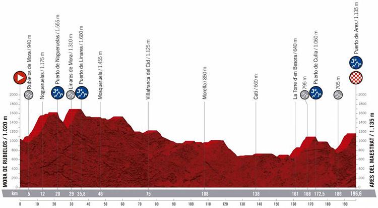 Sesta tappa Vuelta di Spagna 2019