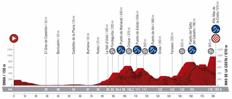 Settima tappa Vuelta di Spagna 2019