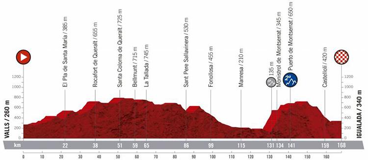 Ottava tappa Vuelta di Spagna 2019