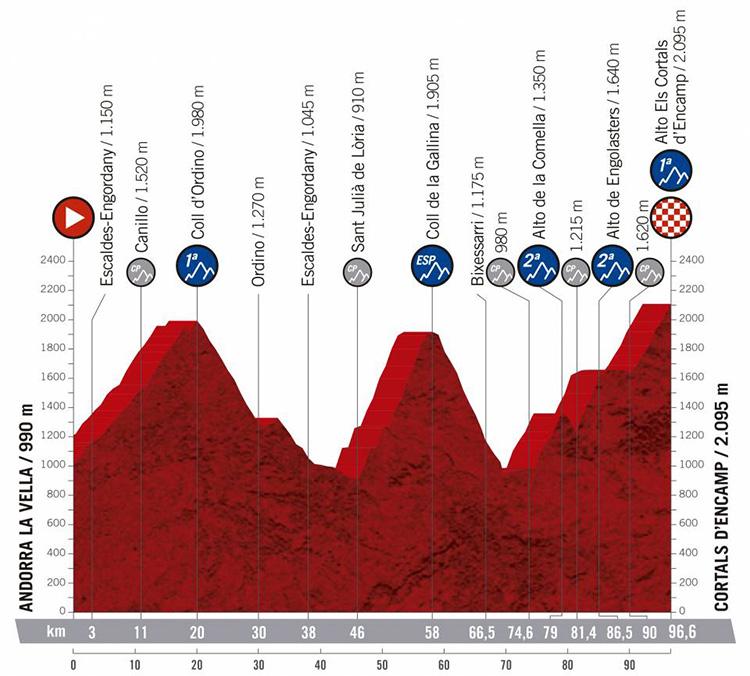 Nona tappa Vuelta di Spagna 2019