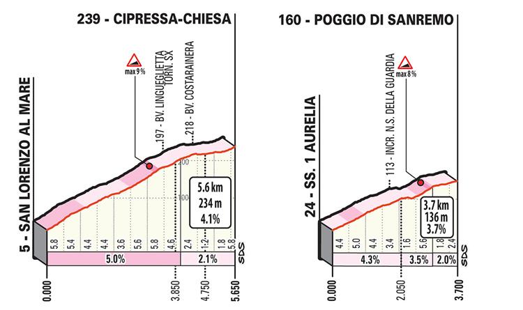 altimetria della salita della Cipressa e del Poggio di Sanremo