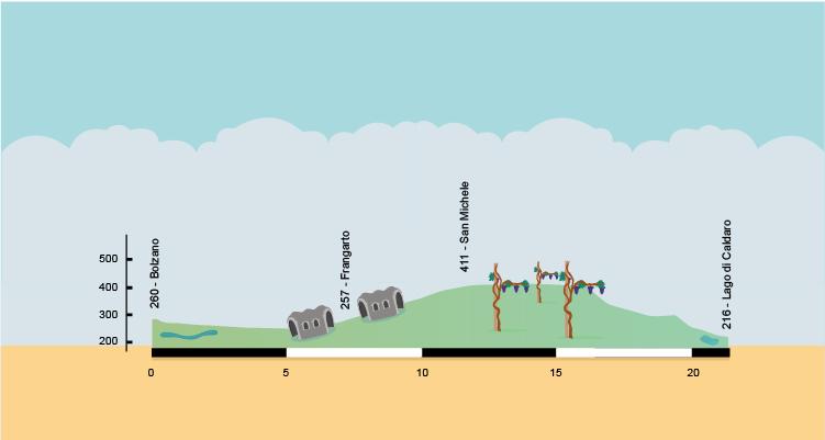 profilo della ciclabile oltradige