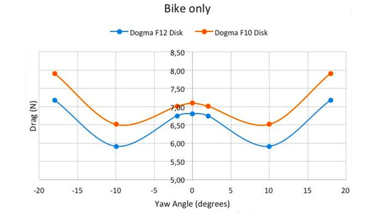 miglioramento aereodinamico pinarello dogma f12
