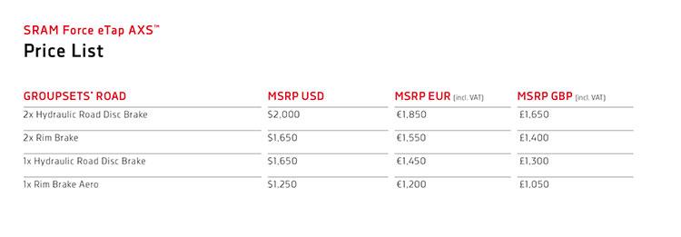tabella prezzi SRAM Force eTap AXS