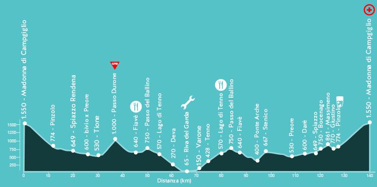 percorso Granfondo Top Dolomites 2019